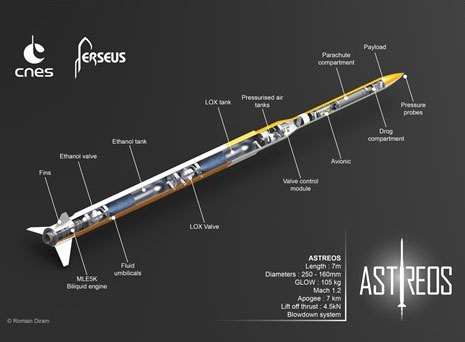 Projet Astreos Interne