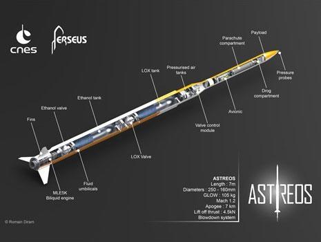 Projet Astreos